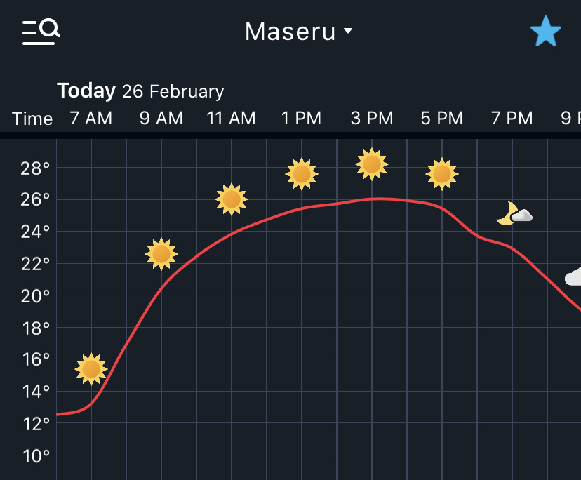 #WEATHER  Sunny day today with temperatures reaching 28 degrees. #MaseruWeatherpic.twitter.com/63EaLLRvAE