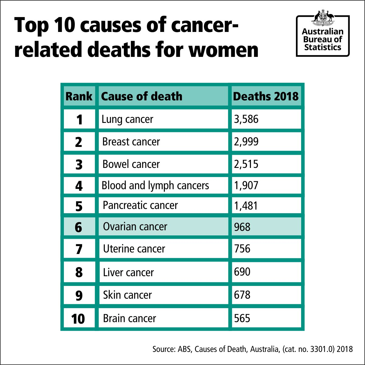 Australian Bureau Of Statistics On Twitter It S Ovarian Cancer Awareness Month And Today Is Tealribbonday In 2018 There Were 968 Deaths Caused By Ovarian Cancer Making It The 6th Leading Cause Of
