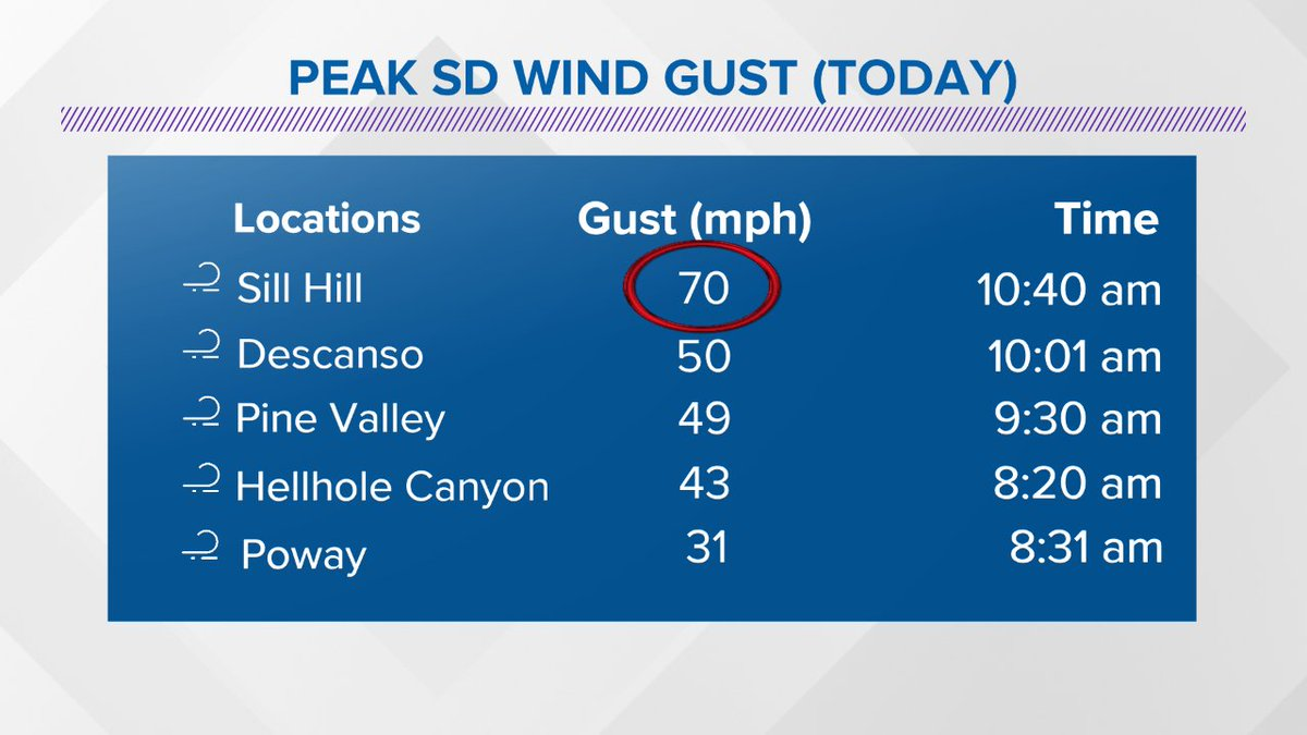 Sill Hill clocked the highest gust in #SoCal today. Santa Ana winds aren't done yet!   Peaking tonight thru Wednesday AM, expect gusts 50 - 60 mph along foothills & valleys. Wind Advisory for valleys & mtns until noon Thursday. @CBS8 @thecwsandiego #cawxpic.twitter.com/KymZj7llhJ