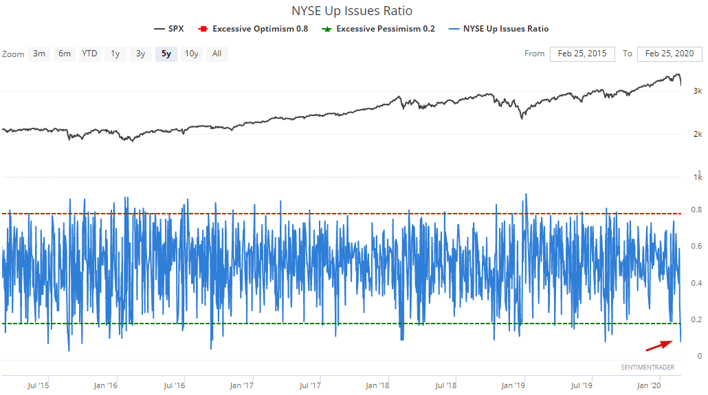 We just saw 2 days with 90% of NYSE issues going down.When we saw similar 2 day periods of such widespread selling in the past, $SPX rallied every time 2 months later by a median of +7.6%1 year later? $SPX up every time by a median of +24.8%