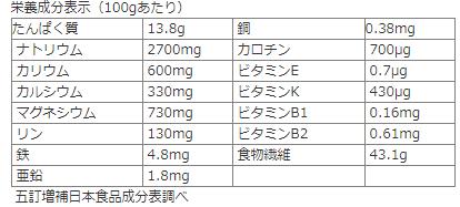 ふのりの栄養価pic.twitter.com/kHwsPhOpUI