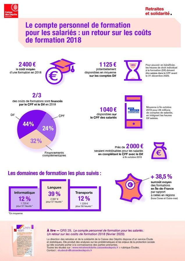 CPF statistiques 2020