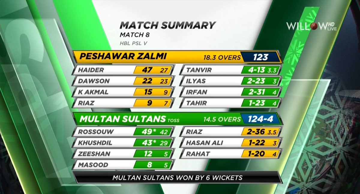 Multan Sultans win by 6 wickets against Peshawar Zalmi #PSL2020 #MSvPZ<br>http://pic.twitter.com/VuLmN7mhZi