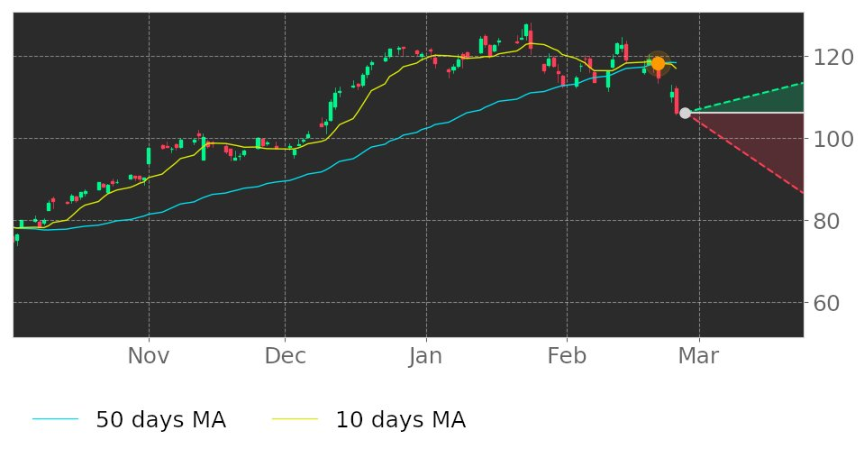 $SWKS's 10-day Moving Average broke below its 50-day Moving Average on February 21, 2020. View odds for this and other indicators: https://tickeron.com/go/1294988 #SkyworksSolutions #stockmarket #stock #technicalanalysis #money #trading #investing #daytrading #news #todaypic.twitter.com/fIgLk2z1Sx