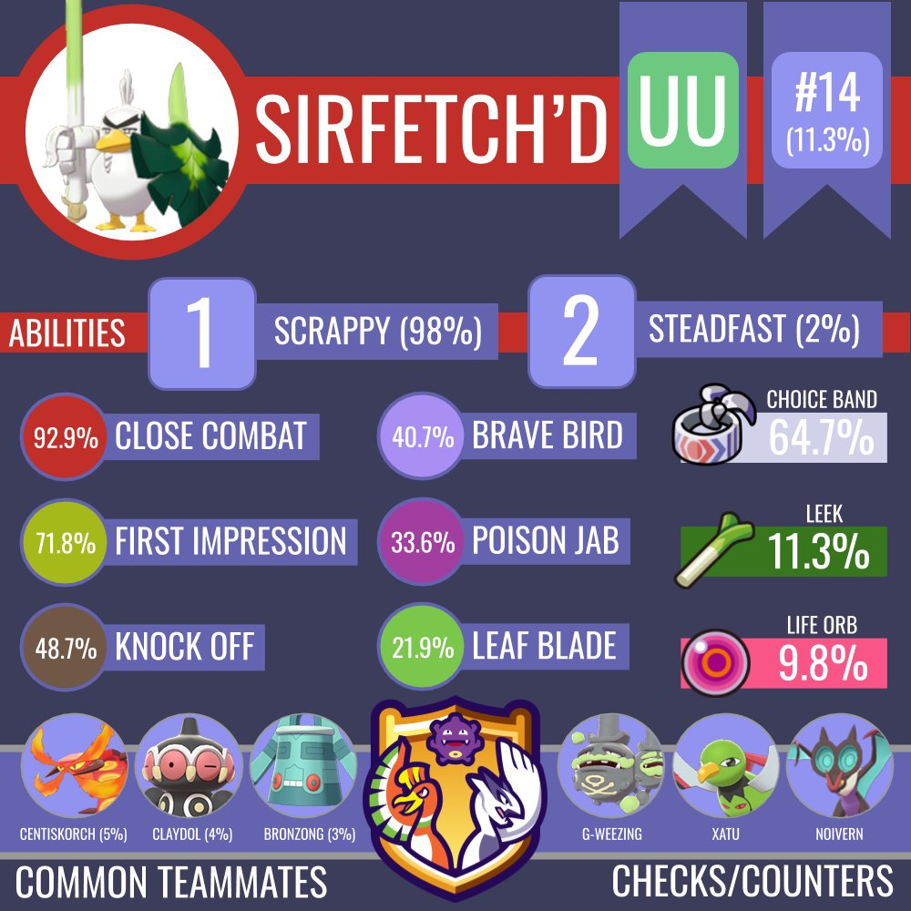 Flightless but frightless: Sirfetch'd has solidified its place as a powerful wallbreaker in the UU tier with access to the powerful priority in First Impression that even gives offense trouble!More moveset stats can be found here: https://www.smogon.com/stats/2020-01/moveset/ …