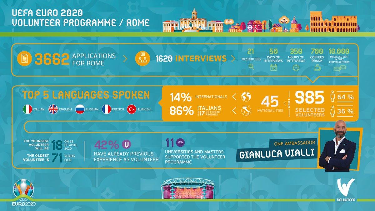 Siamo felicissimi di annunciare che la selezione dei 1000 Volontari per @UEFA @EURO2020 a @Roma è giunta al termine. Di numeri ne abbiamo fatti tanti e ve li mostriamo tutti insieme! ✌️ #EURO2020 #RomaEuro2020 @Vivo_Azzurro @FIGC #VolontariRoma2020 #Euro2020Volunteers