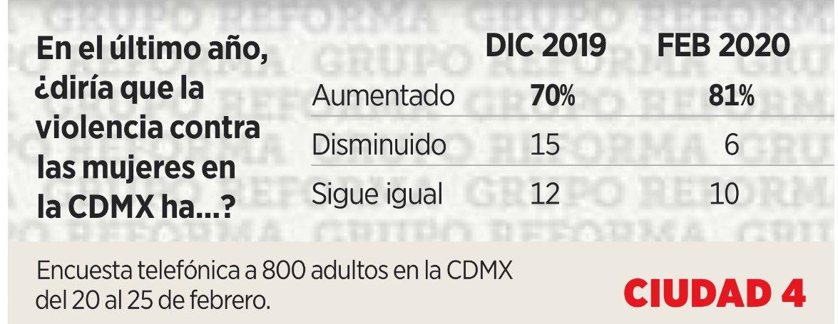 La población en CDMX percibe aumento en violencia contra las mujeres, ve respuesta insuficiente y tardía del Gobierno de @Claudiashein y no piensan que los feminicidios sean resultado del neoliberalismo #EncuestaReforma