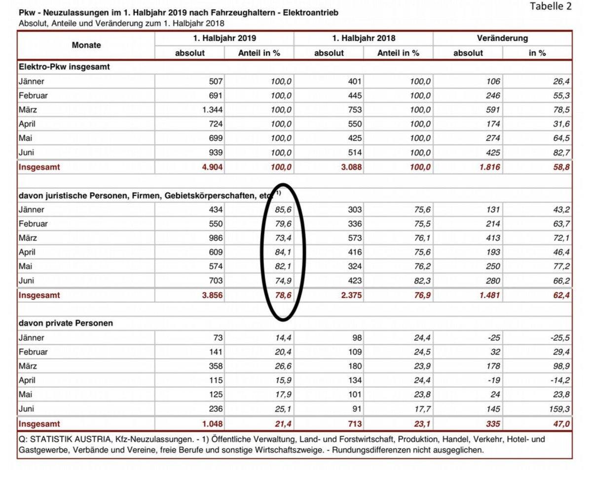 Mobilität ist aber auch ein Ausdruck der Entwicklung einer Gesellschaft. E-PKW sind nicht die Lösung. Im 1. HJ 2019 wurden 78,6% (!) der E-PKW-Neuzulassungen auf Firmen angemeldet ... #KeinMassenphänomenpic.twitter.com/NR4lNSGYX4