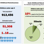 Image for the Tweet beginning: New Early Childhood Homelessness State