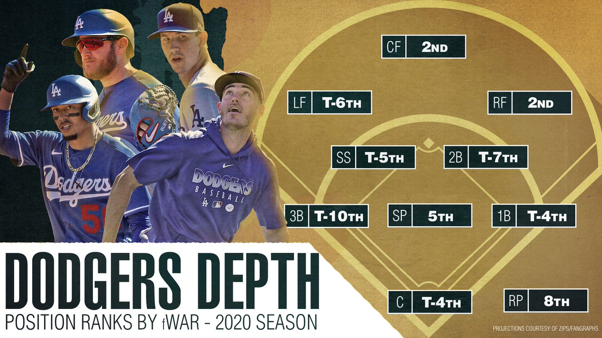 It's possible the @Dodgers have one of the deepest rosters in @MLB history. https://atmlb.com/3a8H76o