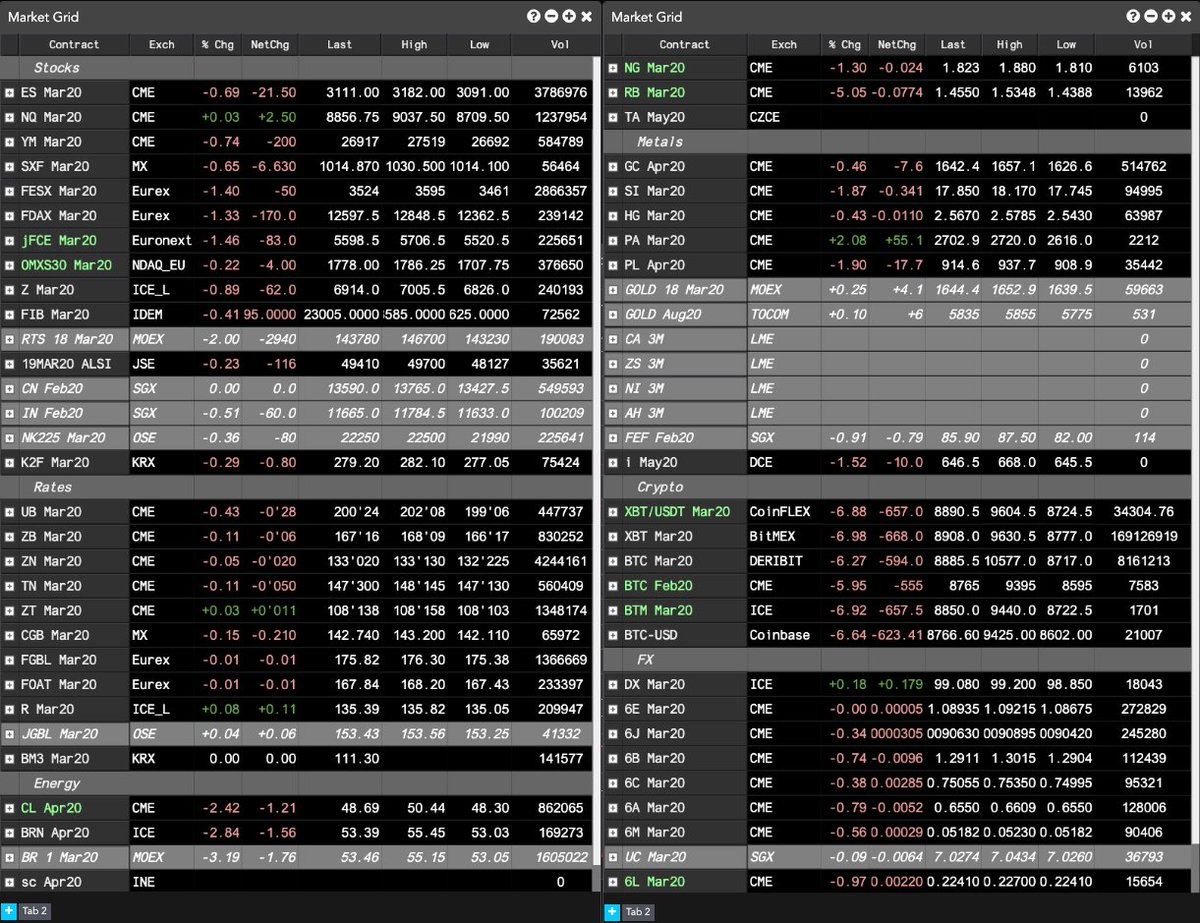 Market view on TT: #ES_F, #Eurostoxx, #CAC40, #FTSE100, #RTS, #ALSI, #ChinaA50 and #Nifty are lower. #ZB_F and #Bund fell. #Gilts and #JGB rose. #Crude, #brent, #gas,  #natgas, #gold, #silver, #platinum, #ironore and #bitcoin are lower. #Palladium and #DX_F are higher.pic.twitter.com/kNFxmOKN3r