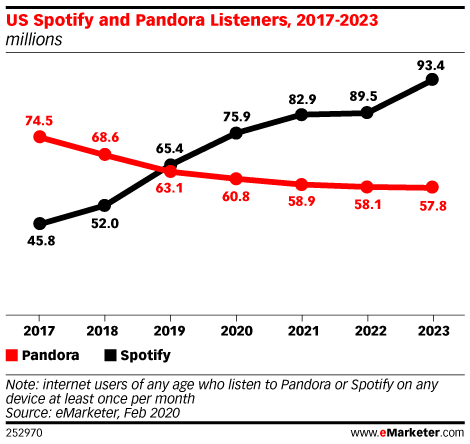Pandora is no longer the most popular music streaming service in the US: https://emrktr.co/2Tlmux2
