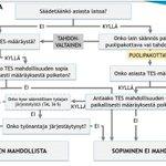 Image for the Tweet beginning: Saanko esitellä suomalainen sopiminen työelämässä!  Meidän