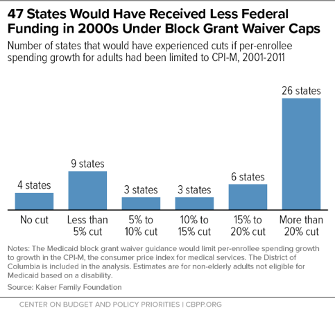 A3: The #Medicaid block grant waivers are a lose-lose for states & residents: They would worsen people's health by taking away coverage & access, while straining state budgets & increasing financial risk: cbpp.org/research/healt… #WellnessWed