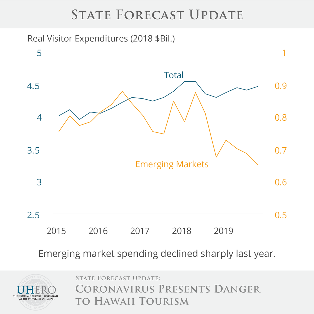 Emerging market spending declined sharply last year. Read more in the UHERO State Forecast Update: http://ow.ly/JQiO50yt6Hwpic.twitter.com/4upVoWOM4X