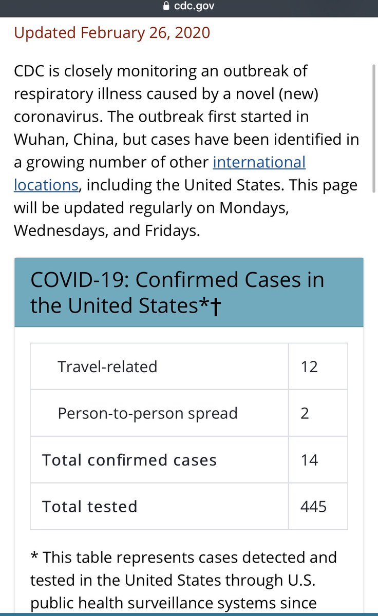 Not impressed CDC, not impressed. Just 445 #COVID19 tests 🧪 is TOO DARN LOW!!! South Korea has done almost 40,000 and aiming for 200k. #TESTVIRUSNOW America - and make it free too - thanks 🙏 https://t.co/e4mZ0Ygo0g https://t.co/RFEZXiNZ4G