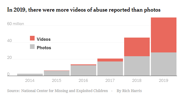 Resultado de imagen de In 2019, there were more videos of abuse reported than photos