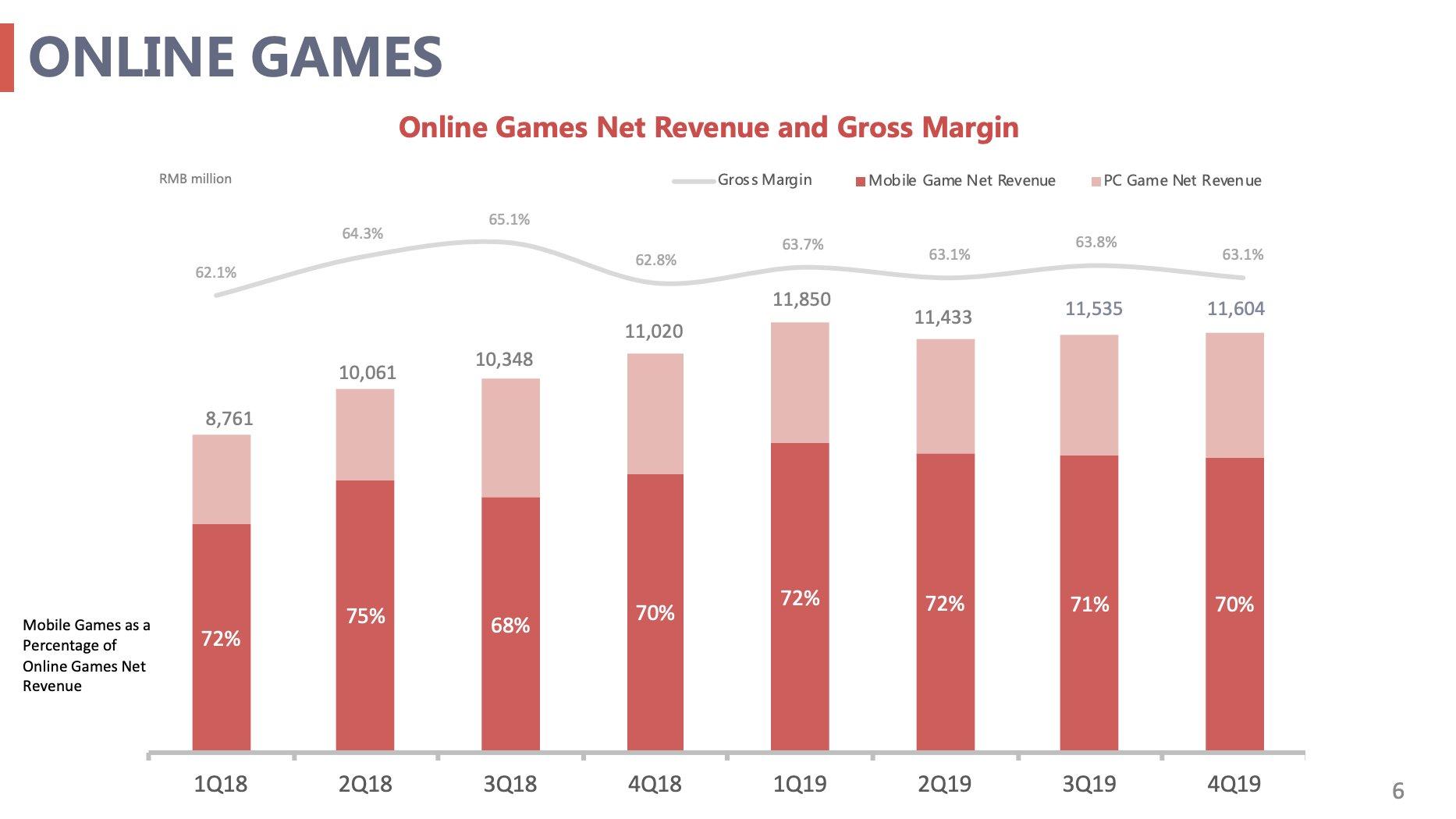 Online Games Net Revenue & Gross Margin
