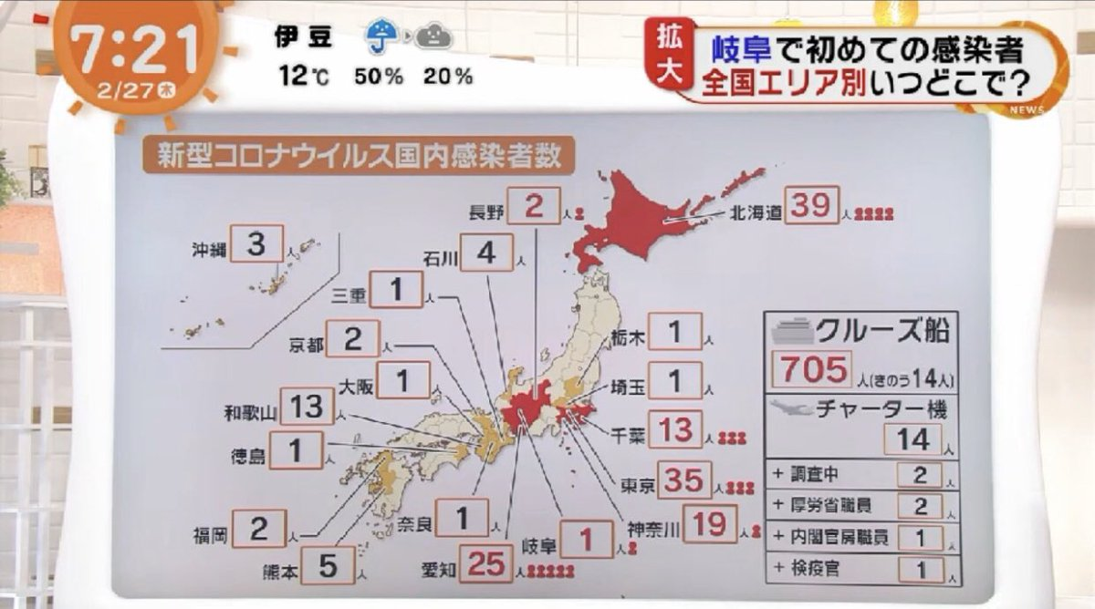 The world  is watching these headlines - Fuji TV •Mapping #Coronavirus infected cases •Tokyo biz district under #CoronavirusOutbreak  •Change on biz operations in #Japan •Household Prevention  #日本 #武漢肺炎 #新型コロナウイルス #CoronaVirusUpdate #在宅勤務pic.twitter.com/yU42paEUEn