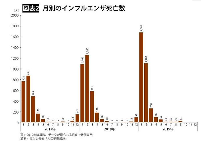 コロナで死亡者数を流すわりに、毎年これだけの人数がインフルエンザで死亡していることは報道されていないのは、なぜ?  #インフルエンザ #コロナ #コロナウィルス #感染拡大 #メディア #死亡者数 #報道   https://president.jp/articles/-/33053?page=2…
