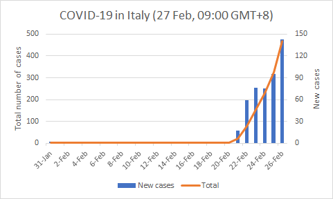 Septian Hartono ن On Twitter Italy Reported 145 New Covid 19 Cases On Feb 26 Total 470 Deaths 12 1 Countries With Covid19 Cases Linked To Italy 13 Algeria Austria