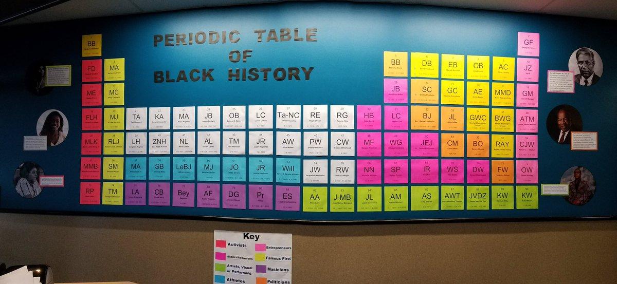 Periodic Table of Black History via @lakelandpublib j.mp/38ZZOsV