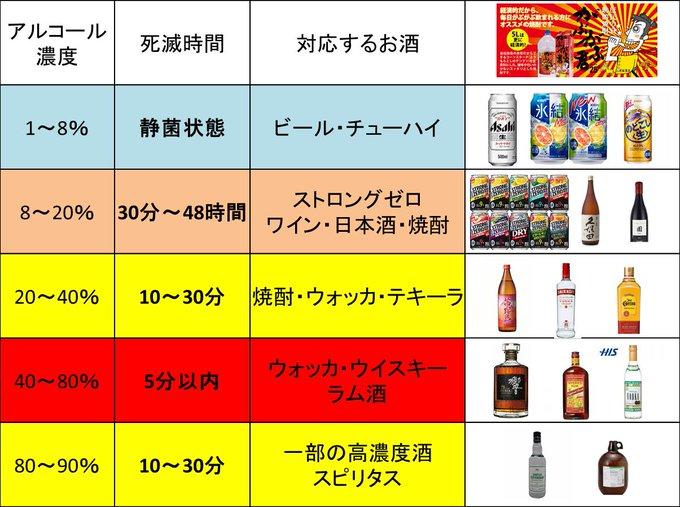 スピリタス アルコール 消毒