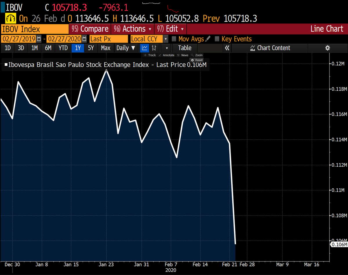 ICYMI! #Brazil's stock market plunged 7% yesterday as it confirmed the first #coronavirus in South America. <br>http://pic.twitter.com/88Fn7VpvHq