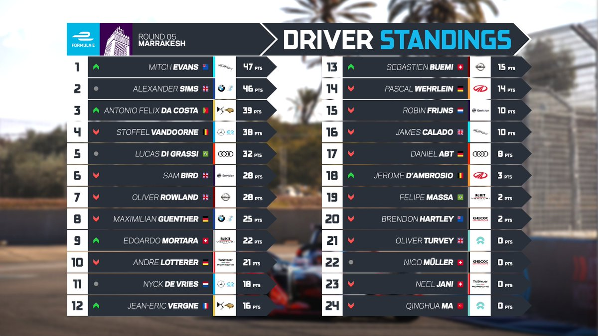 Who'll be top of the standings after the #MarrakeshEPrix?