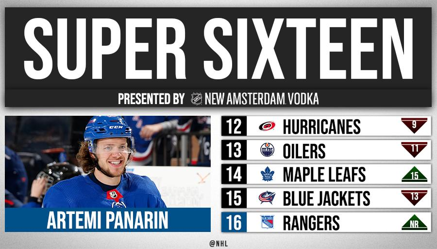 Start spreading the news! The @NYRangers made @NHLdotcom's Super 16 rankings for the first time this season.   See the full list presented by @NewAmsterdam   http:// bit.ly/2VoOUZP     <br>http://pic.twitter.com/PE6DJagKQd