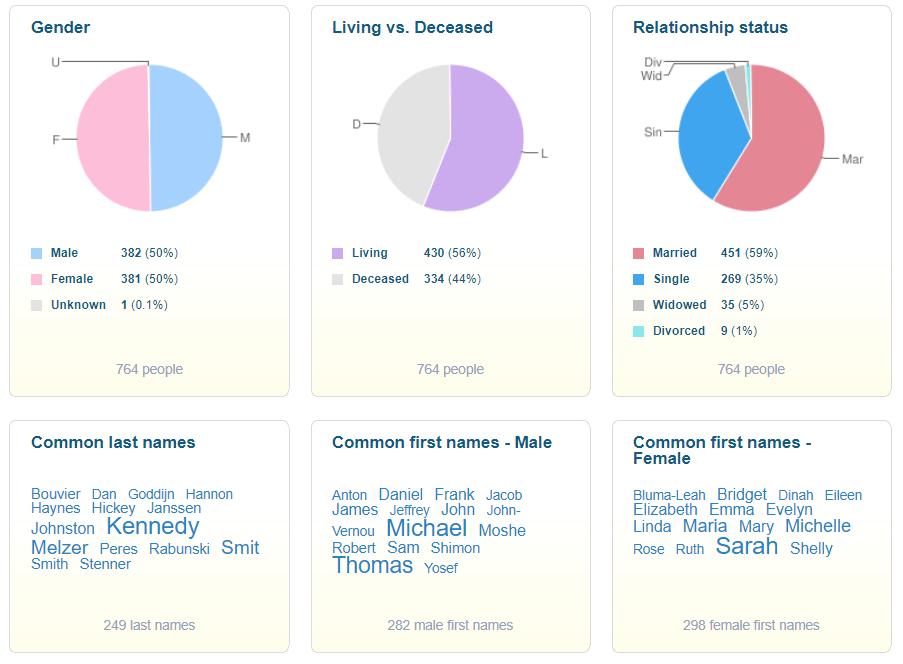 Découvrez votre #famille autrement avec les Statistiques familiales sur MyHeritage !