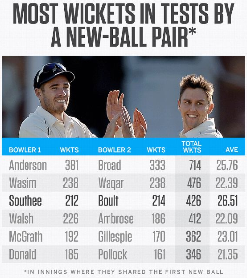Trent Boult and Tim Southee are among the great new-ball pairs in Test cricket  #NewZealand <br>http://pic.twitter.com/bVovoCpx7X