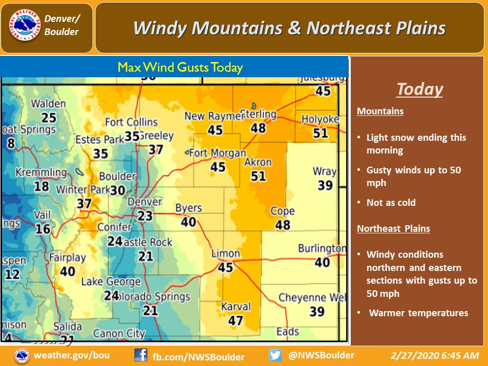 Light snow ending in the mountains this morning. Windy conditions mountains & northern & eastern sections of the plains with gusts to 50 mph.  Warmer temperatures. #cowx
