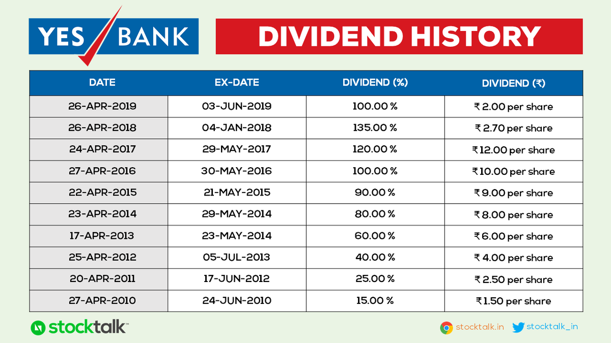 #YesBank Dividend History:  Yes Bank has a consistent record of paying out dividend to it's shareholders for the last 10 years.  Dividends are mostly announced in the last week of April and credited to your bank account in May/Jun.  Long-term Yes Bank holders watchout for <br>http://pic.twitter.com/b58dn8zJSs
