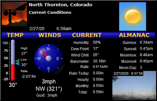 Thornton, CO weather: Dry, 30F, humidity 58%, wind NW at 2 gusting to 3. Today: 30F/37F Rain 0.00 #cowx