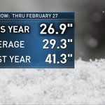Image for the Tweet beginning: #Chicago #snow total for the