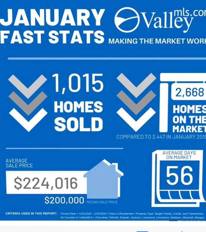 In Case you missed it... This is how our January Looked like. #Realestate market in #NorthAlabama is still strong. We are glad to be part of it. Our Family #TheBrooksFamilyOfRealtors at #ColdwellBanker Of The Valley in #HuntsvilleAlabama are so #Thankful for our clients!pic.twitter.com/aiYSrDrSz9