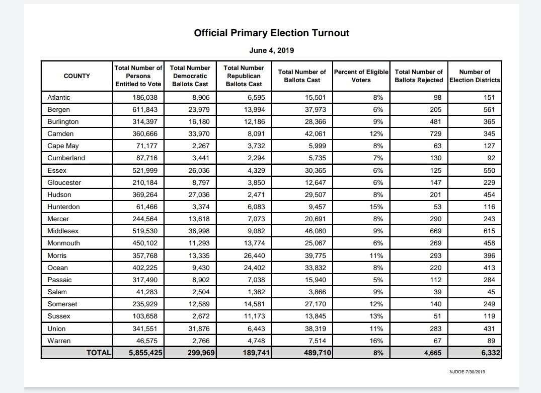 Vote #June_2_2020 NJ #SENATE #PRIMARY #TurnNJRed in 2020  NJ'S #Democrat only due to #Voter #TURNOUT 2019 ONLY 8% of 5.8m VOTED-PATHETIC!  Luckily #REPUBLICANs did well  Imagine if we #GetOutAndVote in 2020 #Vote4TriciaFlanagan Ask @NEWDAYFORNJ anything, and she will answerpic.twitter.com/WuiA3Egm8T