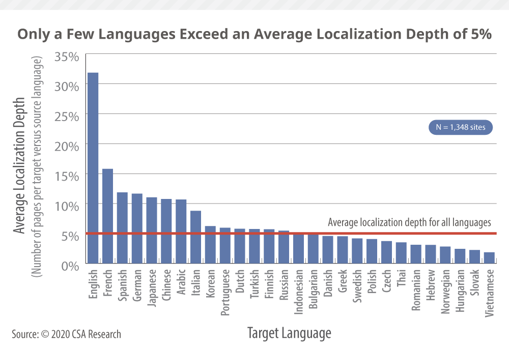 Our primary research shows the average website #l10n depth is 10-15% for some major languages, average of 5% across all languages. That reality leads to lower customer satisfaction. What can companies do about it?  ->  http:// ow.ly/DBRS50yxSAV    <br>http://pic.twitter.com/EAPY9aslmw