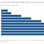 Image for the Tweet beginning: S&P 500 racing to quickest