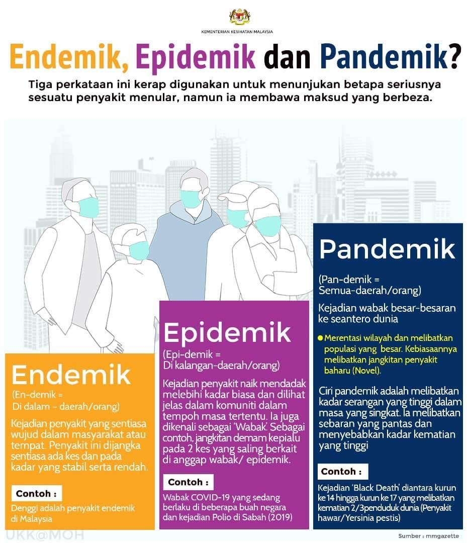 Pandemik, Endemik, dan Epidemik, apa beda nya ? #beritahariini #terpopuler