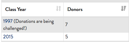 CLASS UPDATE: LA 2020 Days of Giving - Class of 1997 is in the lead! #GivingEqualsLearning givecampus.com/8m0eb6
