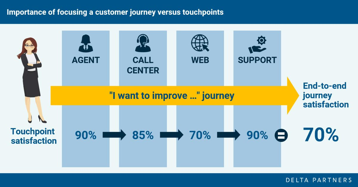 Focusing on the customer journey is fundamental to measuring and delivering customer experience. Although individual touchpoints may perform well, it does not always necessarily translate into a great overall customer experience.