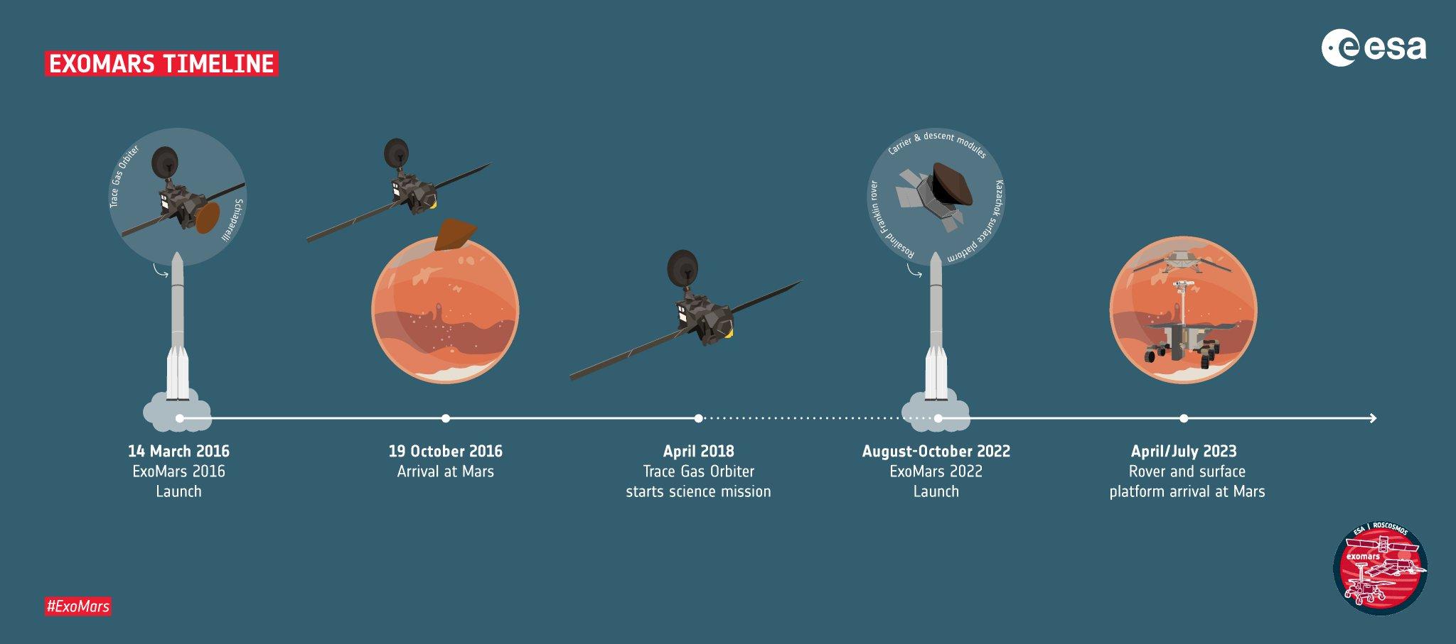 ExoMars - 2022 - Préparation de la mission (Rosalind Franklin) - Page 14 ES52icEX0AELyns?format=jpg&name=large