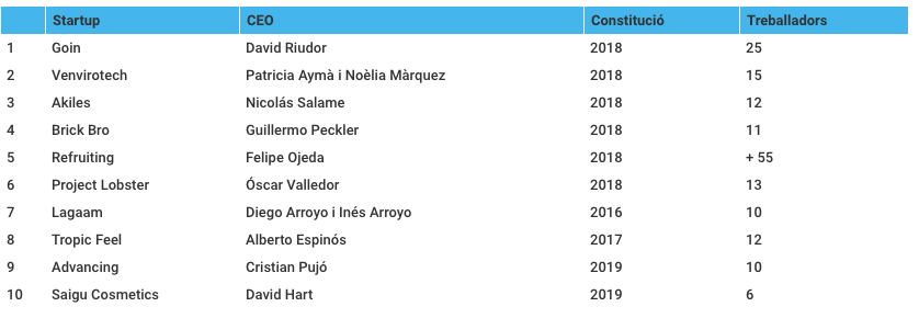💡 Las 10 startups catalanas más prometedoras: 1️⃣ @goinofficial 2️⃣ @VEnvirotech 3️⃣ @akilesapp 4️⃣ @BrickbroEs 5️⃣ @Refruiting 6️⃣ @ProjectLobster 7️⃣ Lagaam 8️⃣ Tropic Feel 9️⃣ Advancing 🔟 Saigu Cosmetics bddy.me/3b0jH3R Vía @martaemarti, @VIAEmpresa #startups #barcelona