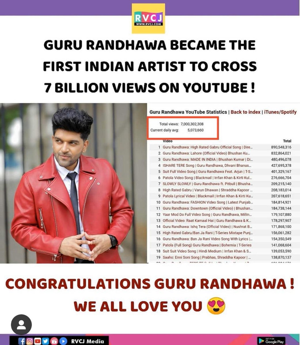 Image result for guru-randhawa-1st-indian-artist-to-cross-7-million-views-on-youtube