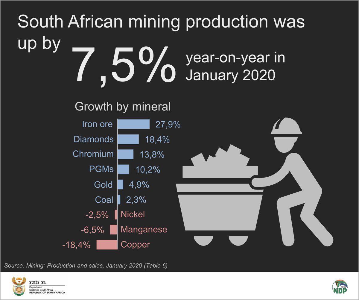 South African #mining production increased by 7,5% y/y in January 2020. The industry produced more in January 2020 compared with December 2019, recording a 6,0% m/m rise in activity.  Listen here for more:  https://t.co/mfr3YQRHAg  #StatsSA https://t.co/Kt4VJTqFCS