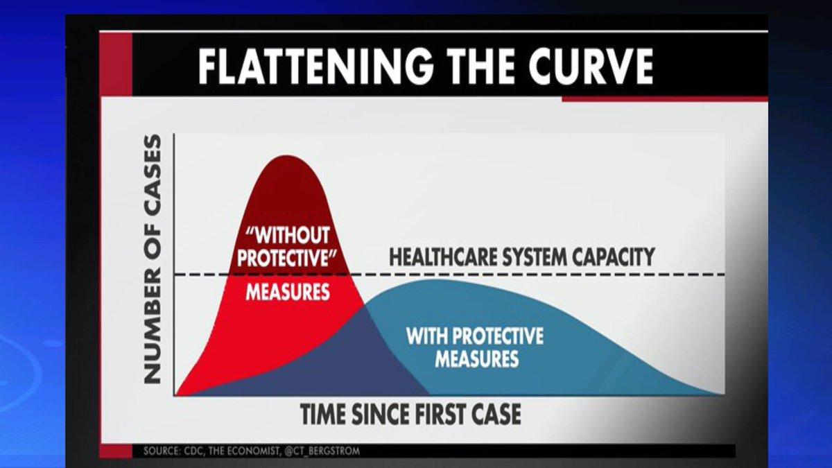 "Bill Karins on Twitter: ""#flatteningthecurve will not stop the ..."
