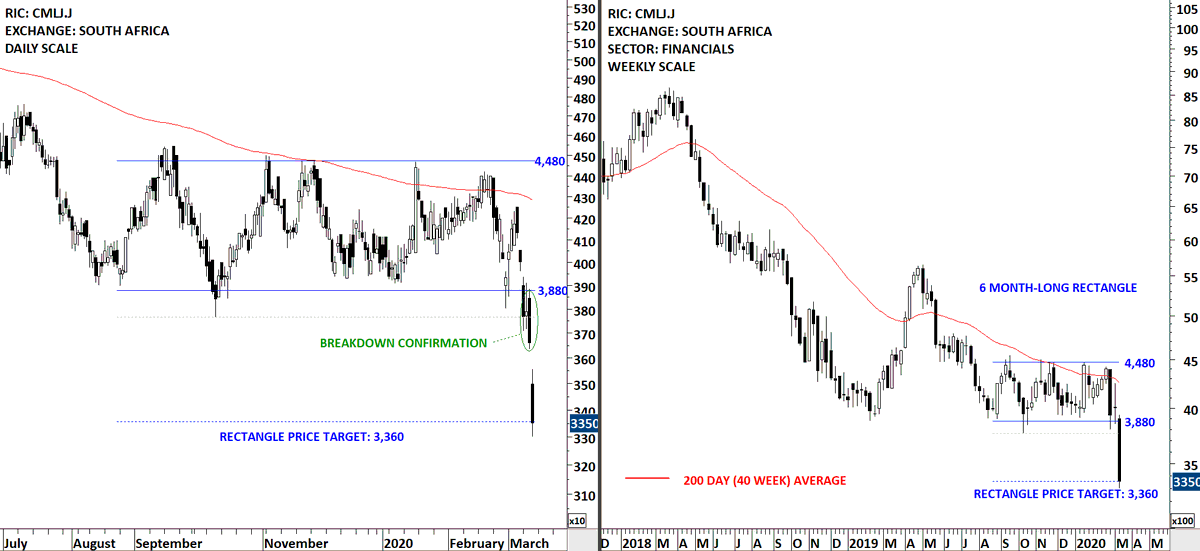 Aksel Kibar Cmt On Twitter Techchartsmembers Southafrica Coronation Was On The Watchlist This Was Another Short Opportunity Stock Reached Its Chart Pattern Price Target After Completing A Text Book Rectangle Below Its 200 Day
