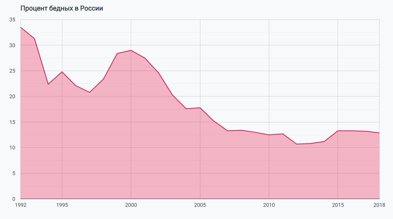 бедные в россии статистика одно самых